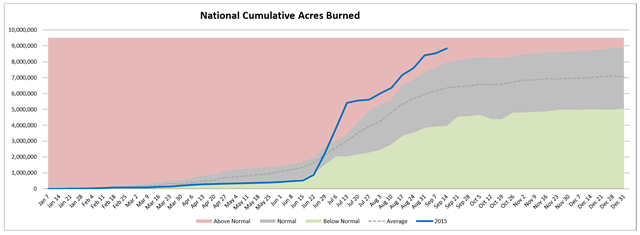 U.S. national cumulative acres burned in wildfires, week of 16 Septemer 2015, compared with average. Graphic: Northwest Interagency Coordination Center