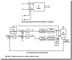 Motors, motor control and drives-0085