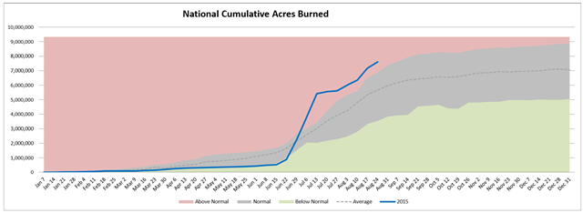 National cumulative acres burned in wildfire, week of 26 August 2015, compared with average. Graphic: Northwest Interagency Coordination Center