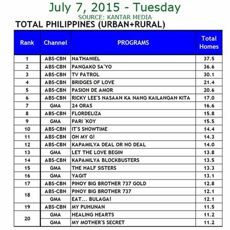 Kantar Media National TV Ratings - July 7, 2015