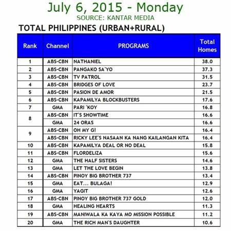 Kantar Media National TV Ratings - July 6, 2015