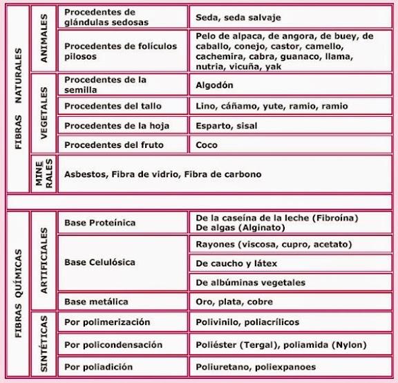 Tabla de clasificación de las fibras textiles según su origen