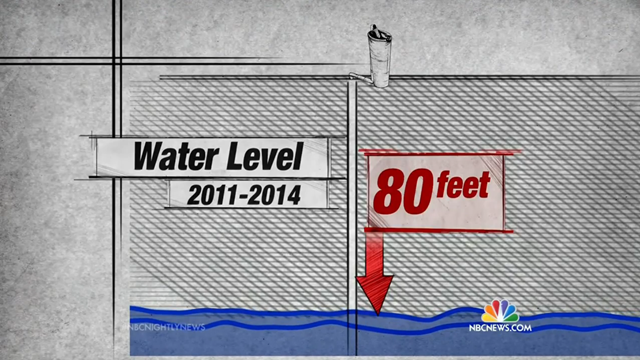As Central Valley farmers deplete groundwater to salvage crops from the drought, water levels in underground aquifers near the small farm town of Stratford have dropped an average of eighty feet in three years, according to California's Department of Water Resources. Graphic: NBC News