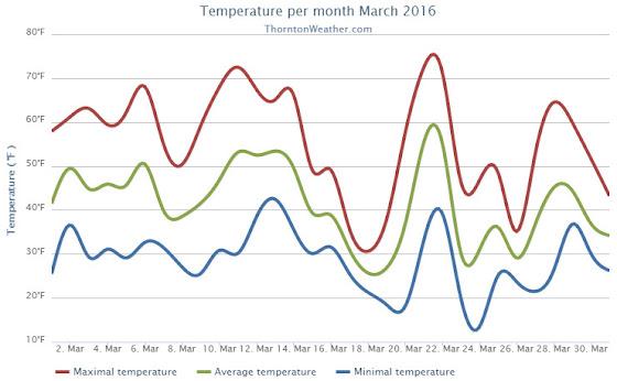 Thornton, Colorado's March 2016 temperature summary. (ThorntonWeather.com)