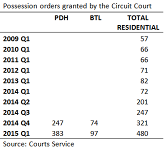 Possession Orders Circuit Court