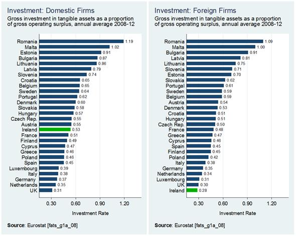 Investment - Dom v For