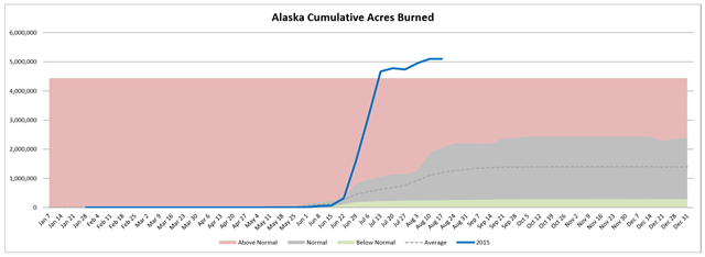 Alaska cumulative acres burned in wildfires, week of 19 August 2015 compared with average. Graph: Northwest Interagency Coordination Center