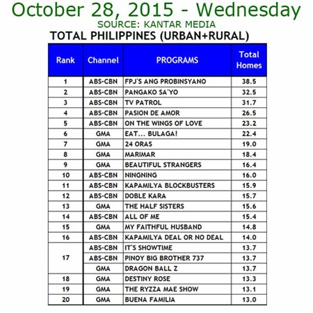 Kantar Media National TV Ratings - Oct. 28, 2015
