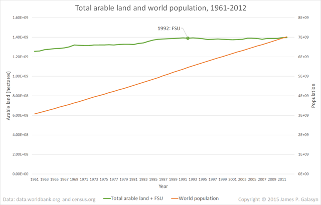 World arable land and population, 1961-2012. The discontinuity in 1992, when nations of the Former Soviet Union (FSU) began reporting statistics to the World Bank, has been corrected by adding the FSU delta from 1991 to 1992 (229,924,500 hectares) to all of the values before 1991. Data from data.worldbank.org and census.gov. Graphic: James P. Galasyn