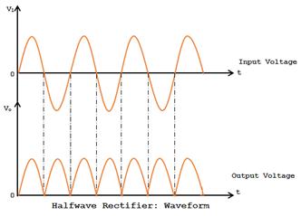 half wave rectifier waveform