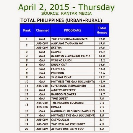 Kantar Media National TV Ratings - April 2, 2015 (Thursday)