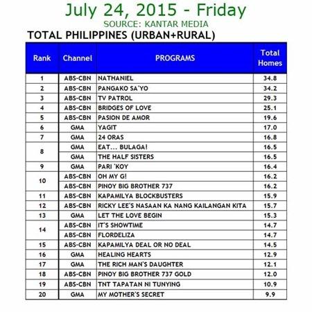 Kantar Media National TV Ratings - July 24, 2015