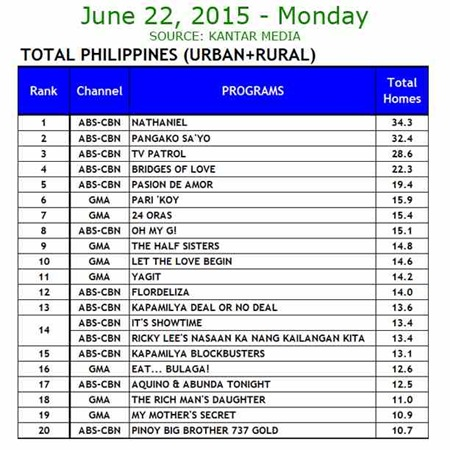 Kantar Media National TV Ratings - June 22, 2015