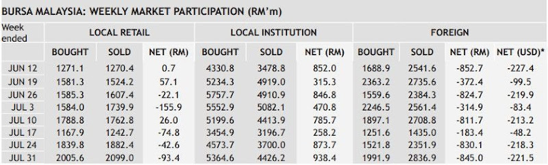malaysia weekly market participation