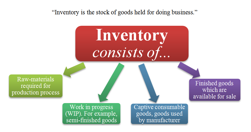 meaning of inventory