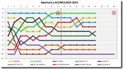 Grafica Apertura Anual 2015