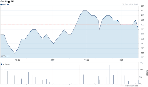 Genting Singapore Share Price for 1 Day on 2012-02-09