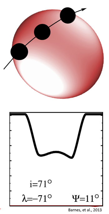 Transit lightcurve shape and graphic depiction of what the transit event at star PTFO 8-8695 might have looked like at the 2010.4 interpolated values. Graphic: Barnes, et al., 2013 / The Astrophysical Journal