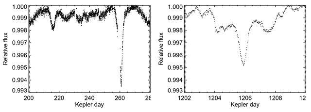 Photon flux time series from the Kepler space observatory for star KIC 8462852 showing the dip which occurs near day 262. Graphic: Wright, et al., 2015