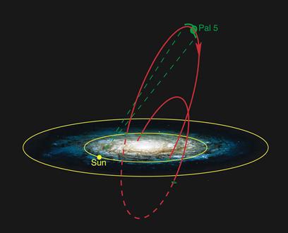trajetória do aglomerado globular Palomar 5