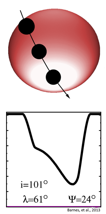 Transit lightcurve shape and graphic depiction of what the transit event at star PTFO 8-8695 might have looked like at the 2010.1 interpolated values. Graphic: Barnes, et al., 2013 / The Astrophysical Journal