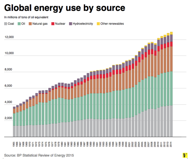 Global energy use by source, 1965-2014. Graphic:  BP Statistical Review of Energy 2015