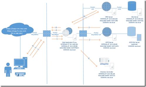 2015-09-10 13_57_58-WAP ADFS KCD CRM (1).vsdx - Visio Professional