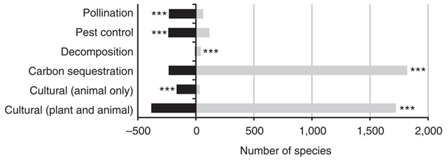 Numbers of species with declines in frequency of occurrence in Great Britain between 1970 and 2010 (at P<0.05; black bars) versus the number of new species arriving into Great Britain since 1970 (grey bars). Asterisks indicate significantly different proportions using an exact binomial test (***P<0.001). Graphic: Oliver. et al., 2015 / Nature Communications