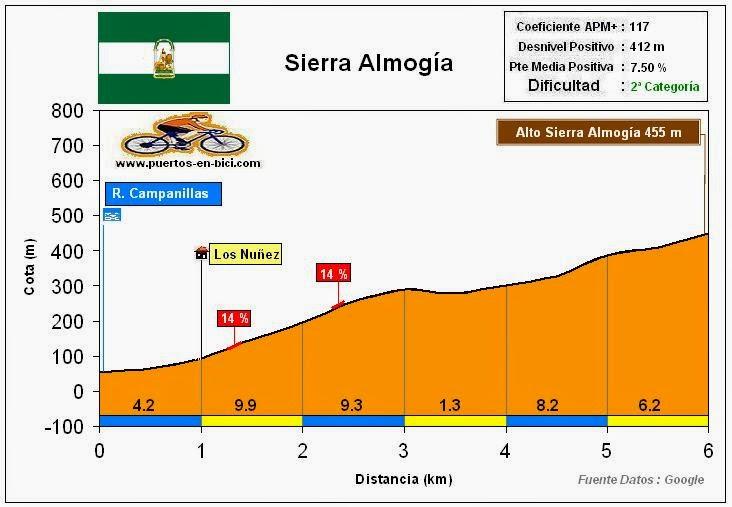 Altimetría Perfil Alto de Sierra Almogía