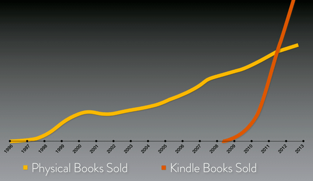Kindle sold 2012