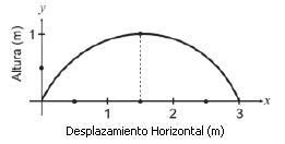 Gráficas Funciones Parabólicas Salto de un Canguro Análisis Matemático y Ecuaciones