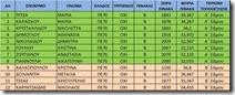 αναπληρωτες ΕΣΠΑ Α φάση 25-9-15