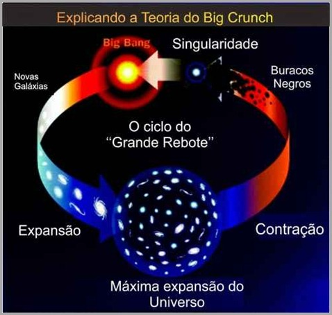 Manvantara-Teoria-do-Big crunch