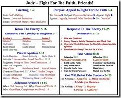 Jude chart