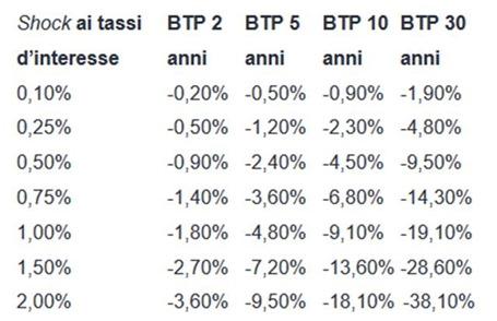 variazione tassi btp