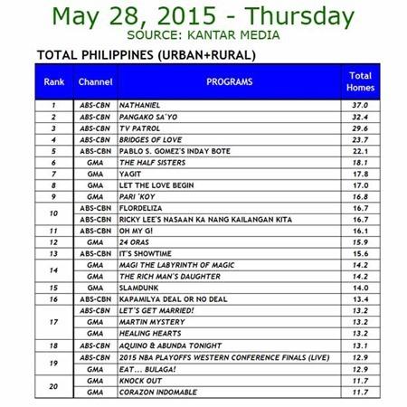 Kantar Media National TV Ratings - May 28, 2015 (Thursday)