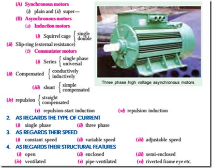 Induction Motor : General Principle