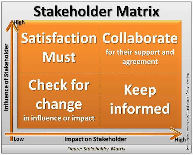 Stakeholder Analysis or Stakeholder Matrix, Business Analysis Blog Tarun Chandel