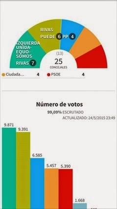 Elecciones muni Rivas 2015
