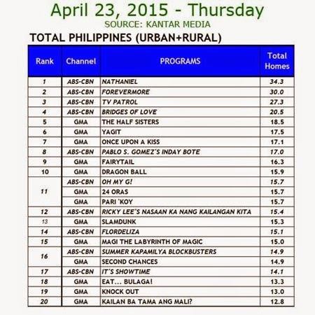 Kantar Media National TV Ratings - April 23, 2015 (Thursday)