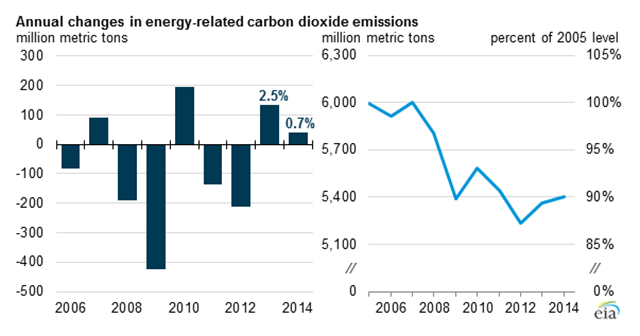 Annual changes in energy-related U.S. carbon dioxide emissions, 2006-2014. Graphic: EIA