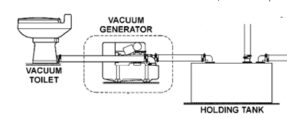 Vacuflush System