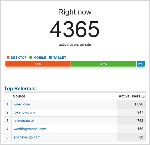 4365 active users on the site