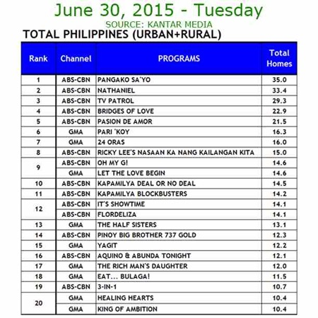 Kantar Media National TV Ratings - June 30, 2015