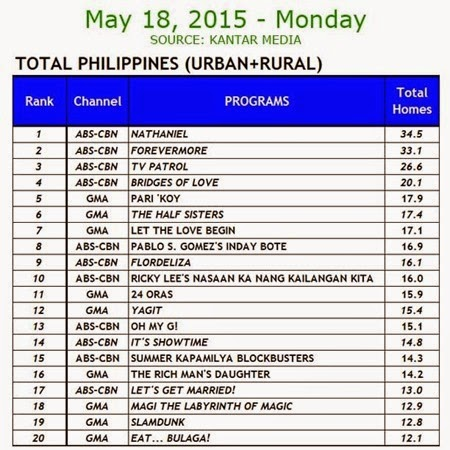 Kantar Media National TV Ratings - May 18, 2015 (Monday)