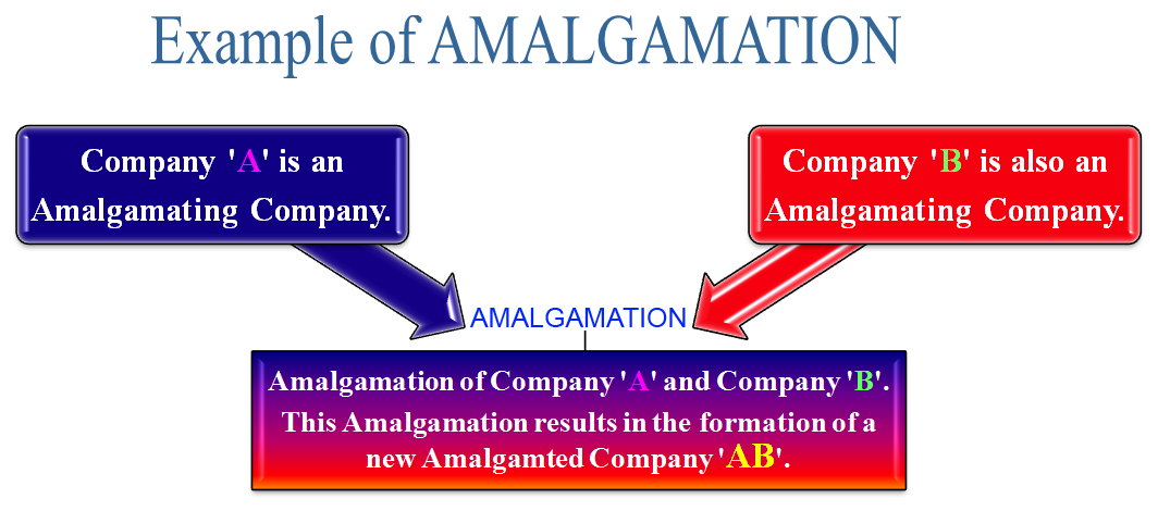 example of amalgamation