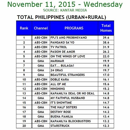Kantar Media National TV Ratings - Nov. 11, 2015
