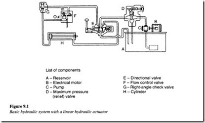 Applications of hydraulic systems-0215