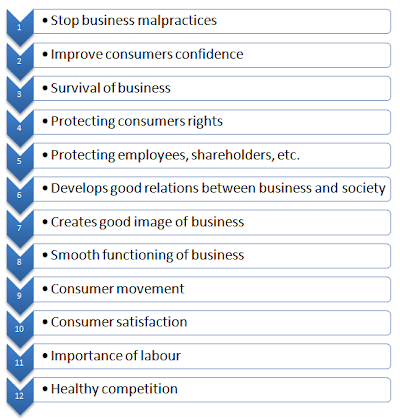 need importance of business ethics