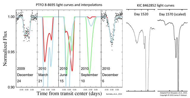 Light curves for stars PTFO8-8695 and KIC8462852. The middle 3 curves for PTFO 8-8695 are interpolations of orbits that fit the data in the left and right panels. From Kamiaka, et al, 2015 and Boyajian, et al., 2015. Graphic: James P. Galasyn